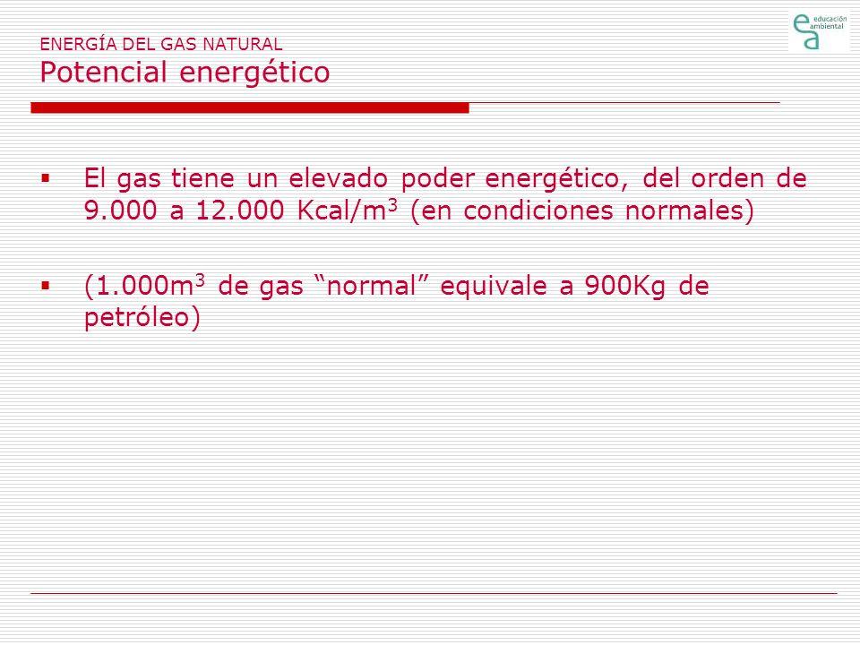 ENERGÍA DEL GAS NATURAL Potencial energético El gas tiene un elevado poder energético, del orden de 9.000 a 12.000 Kcal/m 3 (en condiciones normales) (1.000m 3 de gas normal equivale a 900Kg de petróleo)