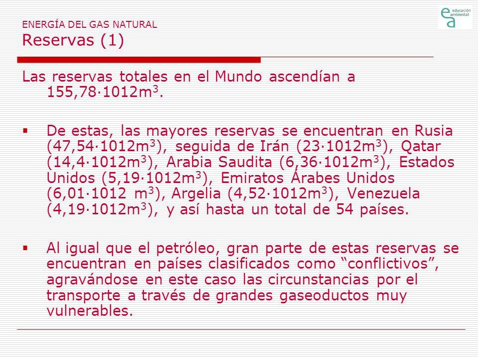 ENERGÍA DEL GAS NATURAL Reservas (1) Las reservas totales en el Mundo ascendían a 155,78·1012m 3.