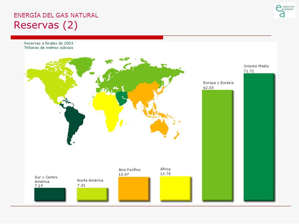 ENERGÍA DEL GAS NATURAL Reservas (2)