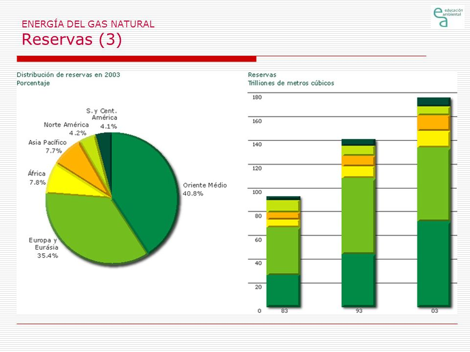 ENERGÍA DEL GAS NATURAL Reservas (3)