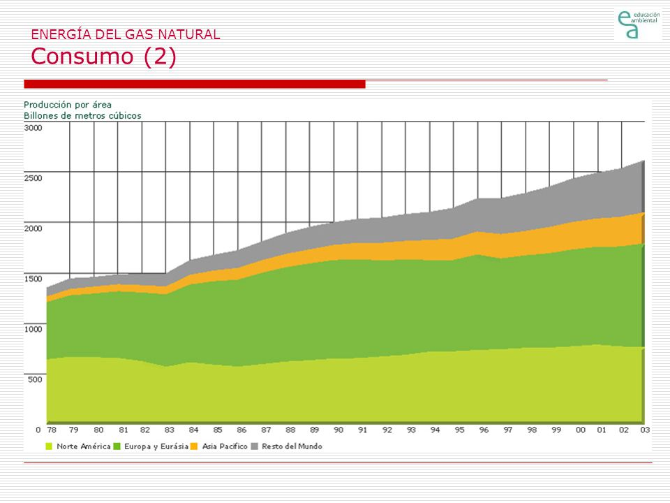 ENERGÍA DEL GAS NATURAL Consumo (2)