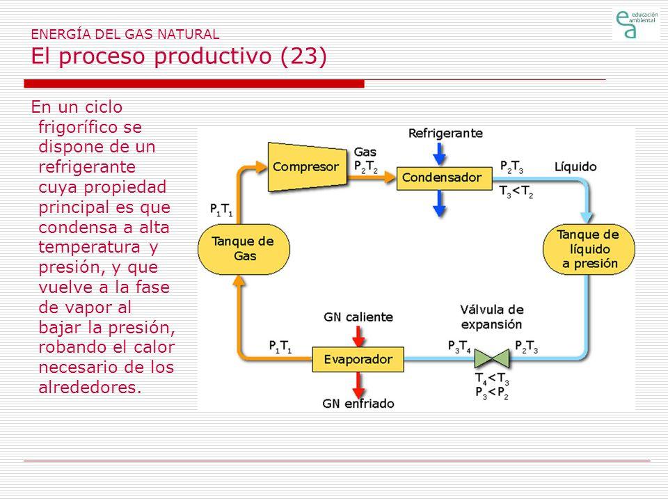 ENERGÍA DEL GAS NATURAL El proceso productivo (23) En un ciclo frigorífico se dispone de un refrigerante cuya propiedad principal es que condensa a alta temperatura y presión, y que vuelve a la fase de vapor al bajar la presión, robando el calor necesario de los alrededores.