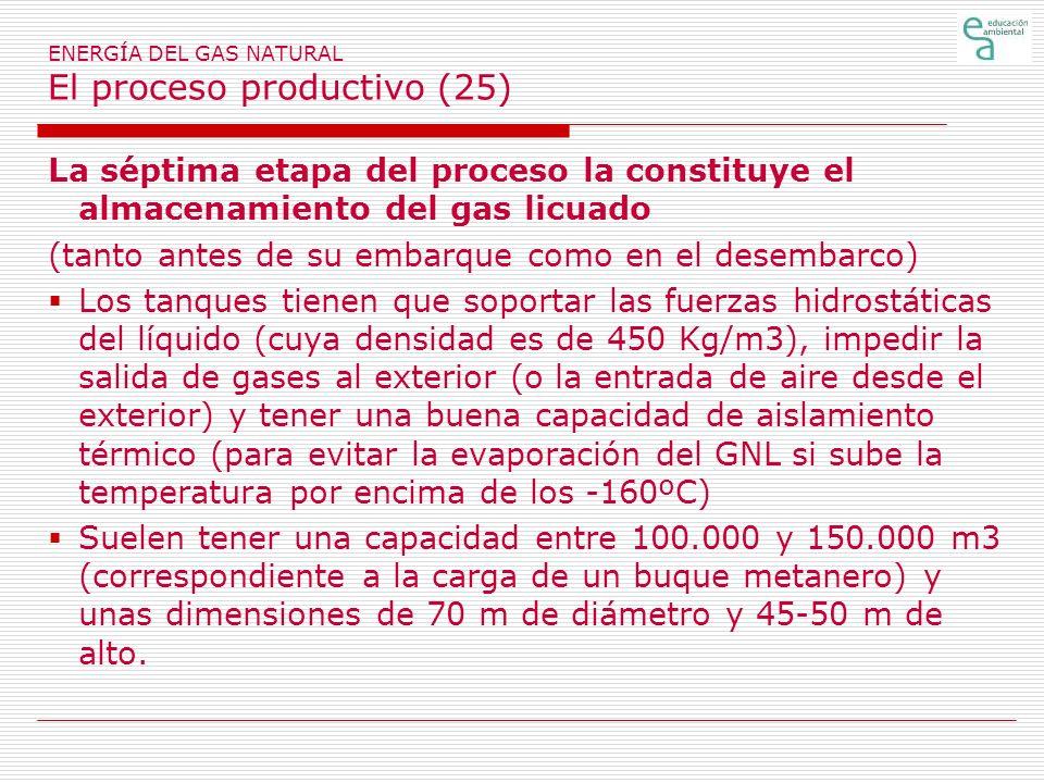 ENERGÍA DEL GAS NATURAL El proceso productivo (25) La séptima etapa del proceso la constituye el almacenamiento del gas licuado (tanto antes de su emb