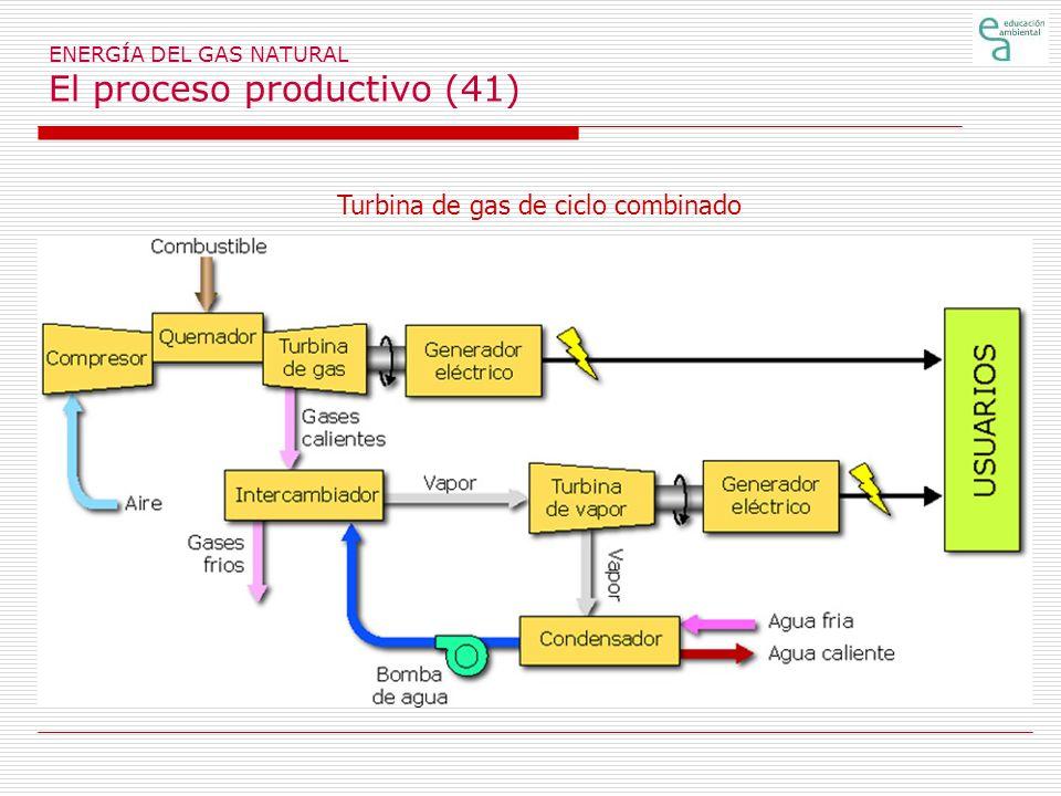 ENERGÍA DEL GAS NATURAL El proceso productivo (41) Turbina de gas de ciclo combinado