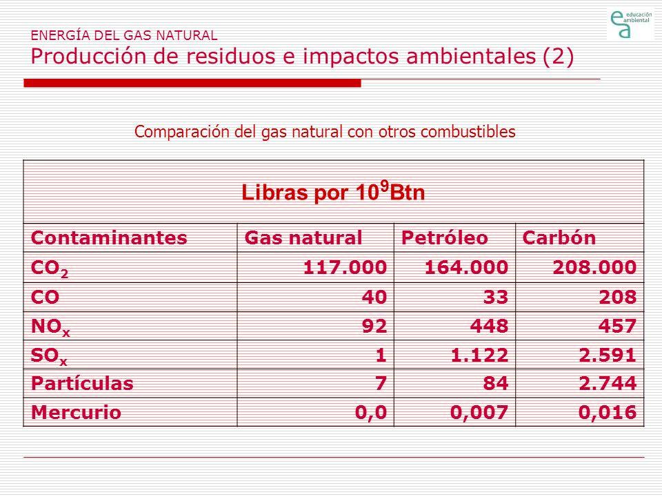 ENERGÍA DEL GAS NATURAL Producción de residuos e impactos ambientales (2) Libras por 10 9 Btn ContaminantesGas naturalPetróleoCarbón CO 2 117.000164.0
