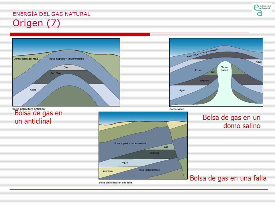 ENERGÍA DEL GAS NATURAL Origen (7) Bolsa de gas en un anticlinal Bolsa de gas en una falla Bolsa de gas en un domo salino