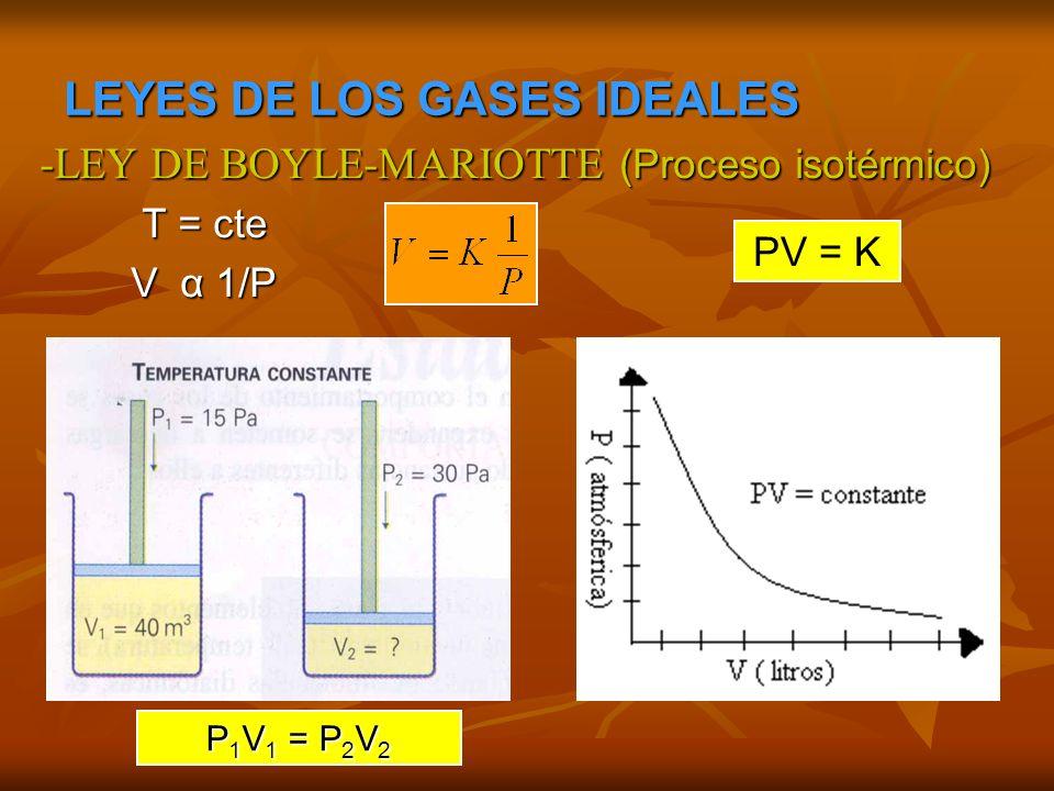 -LEY DE CHARLES (Proceso isobárico) P = cte P = cte V α T V α T V 1 / T 1 = V 2 / T 2