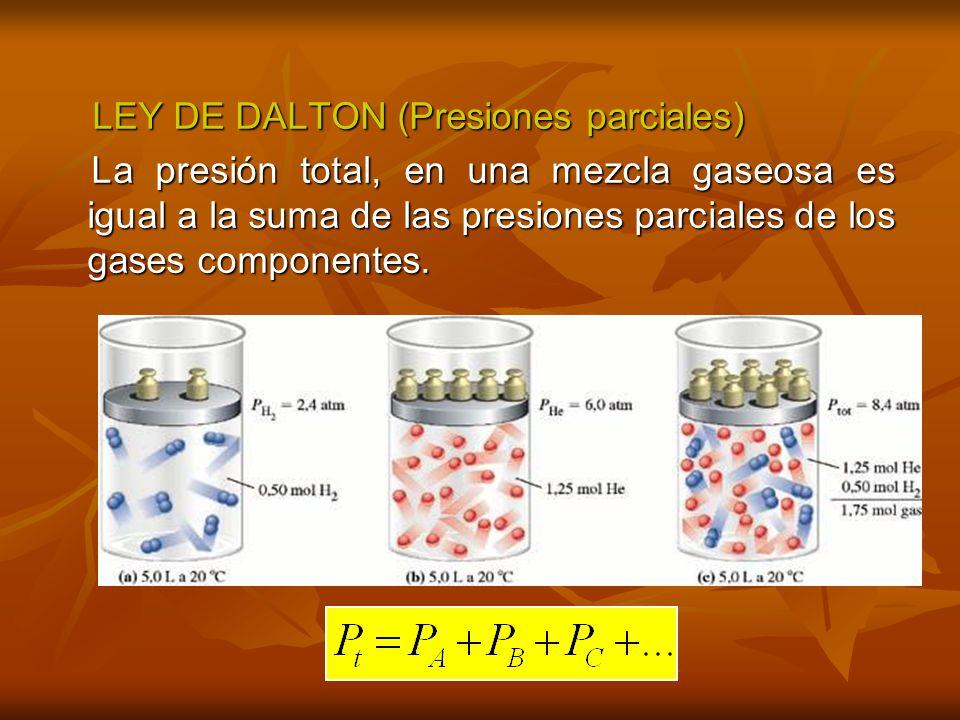 LEY DE AMAGAT (Volúmenes parciales) LEY DE AMAGAT (Volúmenes parciales) El volumen total ocupado por una mezcla gaseosa, es igual a la suma de los volúmenes parciales de sus gases componentes.