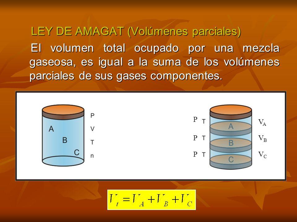 COMPOSICIÓN DE UNA MEZCLA GASEOSA -FRACCIÓN MOLAR (X i ) -PORCENTAJE EN PESO (%W) %Wi :Composición en masa del componente i Wi : Masa del componente i Wi : Masa del componente i Wt : Masa de la mezcla gaseosa Wt : Masa de la mezcla gaseosa
