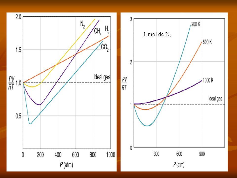 FACTOR DE COMPRESIBILIDAD (Z) FACTOR DE COMPRESIBILIDAD (Z) Un Z menor que la unidad indica que el gas real es más compresible que el gas ideal.