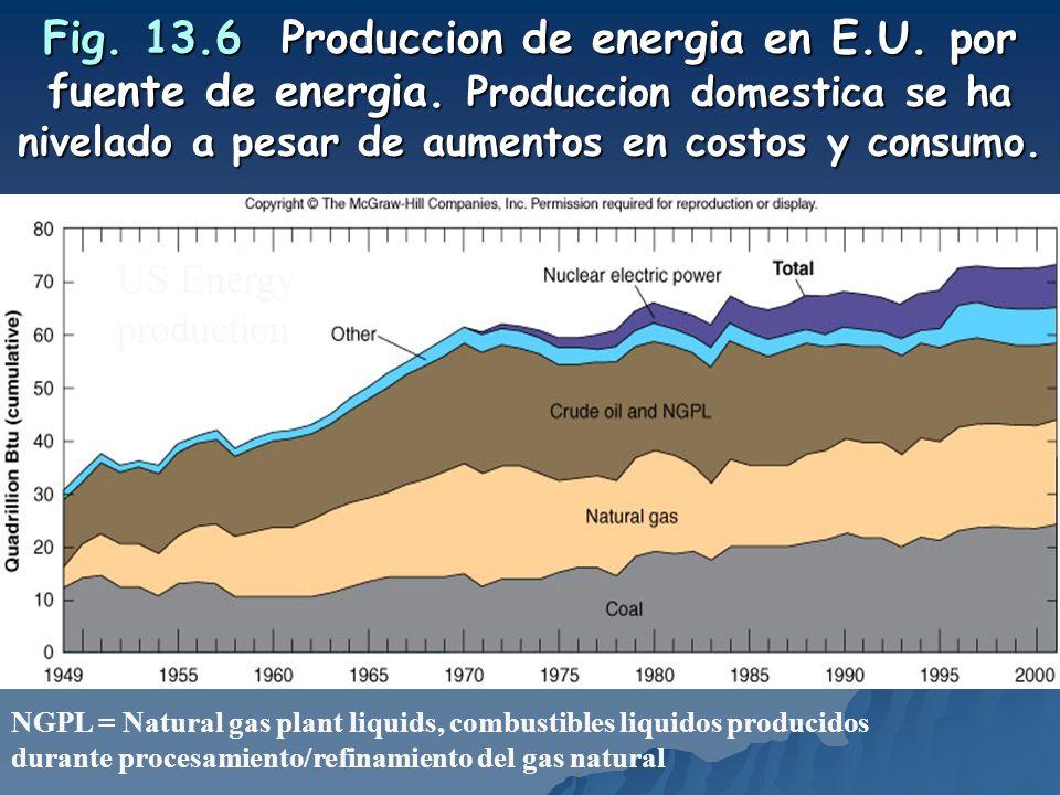 Fig. 13.6 Produccion de energia en E.U. por fuente de energia. Produccion domestica se ha nivelado a pesar de aumentos en costos y consumo. US Energy