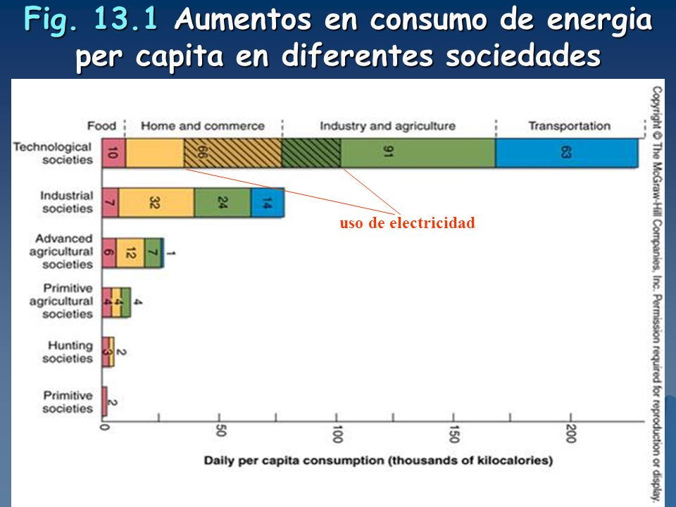 Fig. 13.1 Aumentos en consumo de energia per capita en diferentes sociedades uso de electricidad