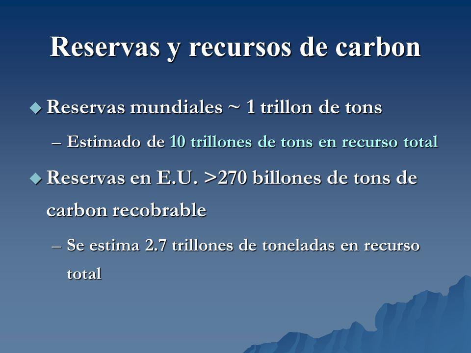 Reservas mundiales ~ 1 trillon de tons Reservas mundiales ~ 1 trillon de tons –Estimado de 10 trillones de tons en recurso total Reservas en E.U. >270