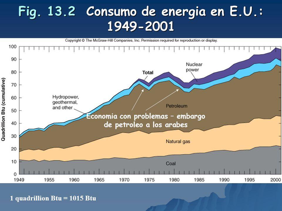 Fig. 13.2 Consumo de energia en E.U.: 1949-2001 1 quadrillion Btu = 1015 Btu Economia con problemas – embargo de petroleo a los arabes