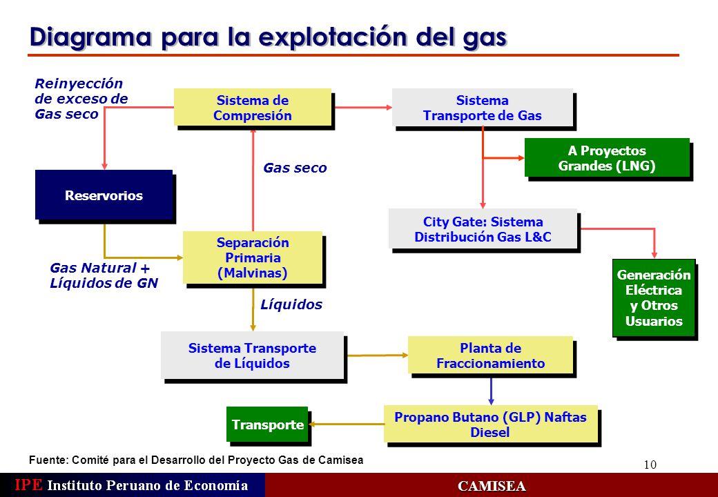10 Diagrama para la explotación del gas CAMISEA Reservorios Sistema Transporte de Gas Sistema Transporte de Gas Separación Primaria (Malvinas) Separac