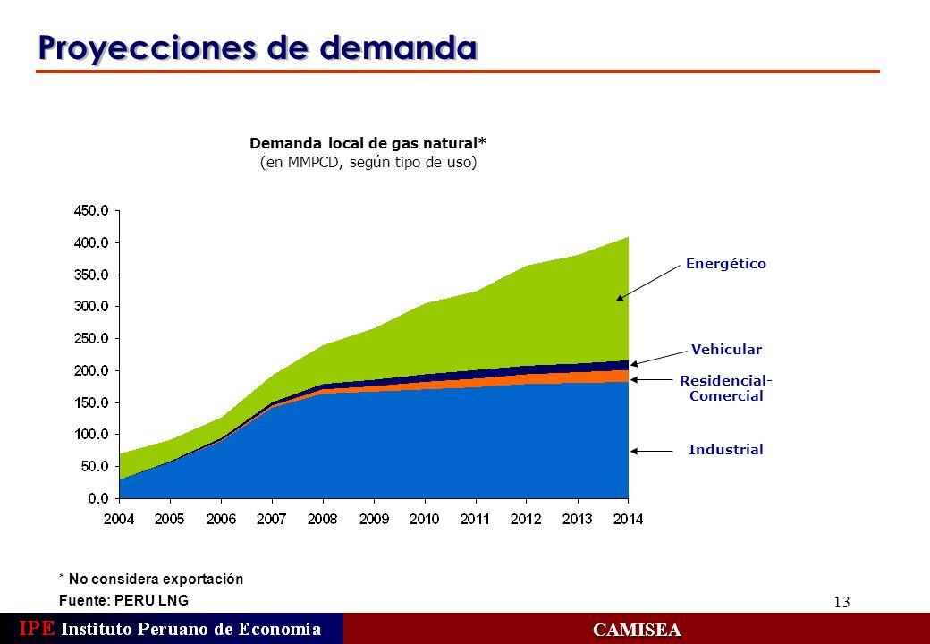 13 Proyecciones de demanda Fuente: PERU LNG CAMISEA Demanda local de gas natural* (en MMPCD, según tipo de uso) Energético Vehicular Residencial- Come