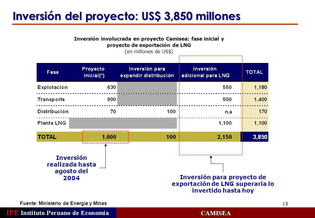 18 Inversión del proyecto: US$ 3,850 millones Fuente: Ministerio de Energía y Minas CAMISEA Inversión involucrada en proyecto Camisea: fase inicial y