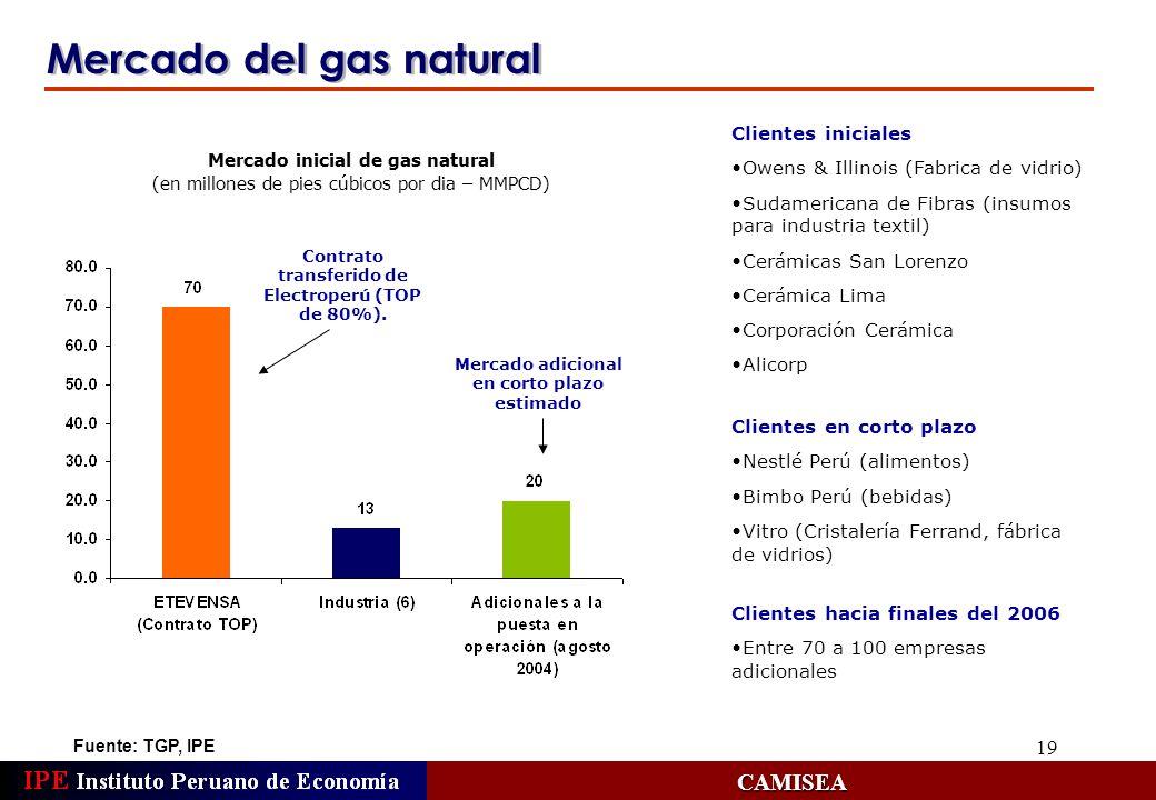 19 Mercado del gas natural Fuente: TGP, IPE CAMISEA Clientes iniciales Owens & Illinois (Fabrica de vidrio) Sudamericana de Fibras (insumos para indus