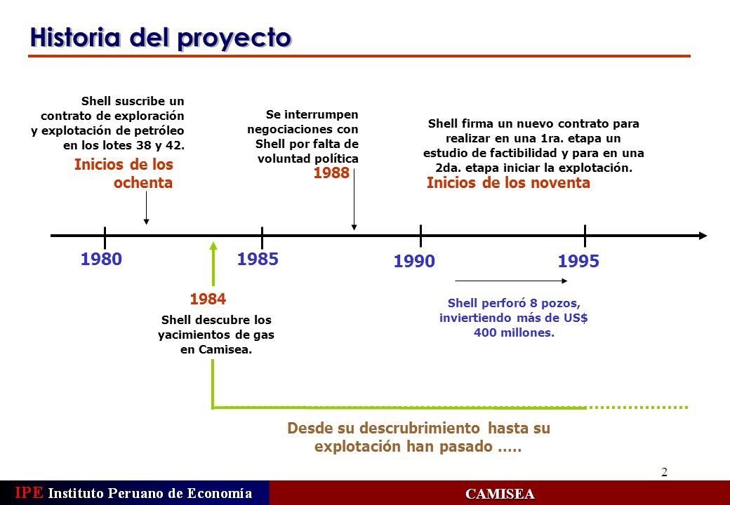2 Historia del proyecto CAMISEA 1985 1990 1980 Shell descubre los yacimientos de gas en Camisea. Shell suscribe un contrato de exploración y explotaci