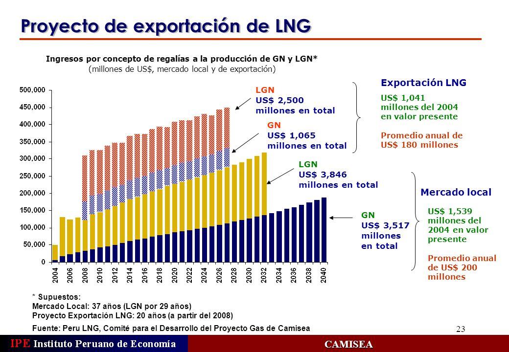 23 Proyecto de exportación de LNG CAMISEA Ingresos por concepto de regalías a la producción de GN y LGN* (millones de US$, mercado local y de exportac