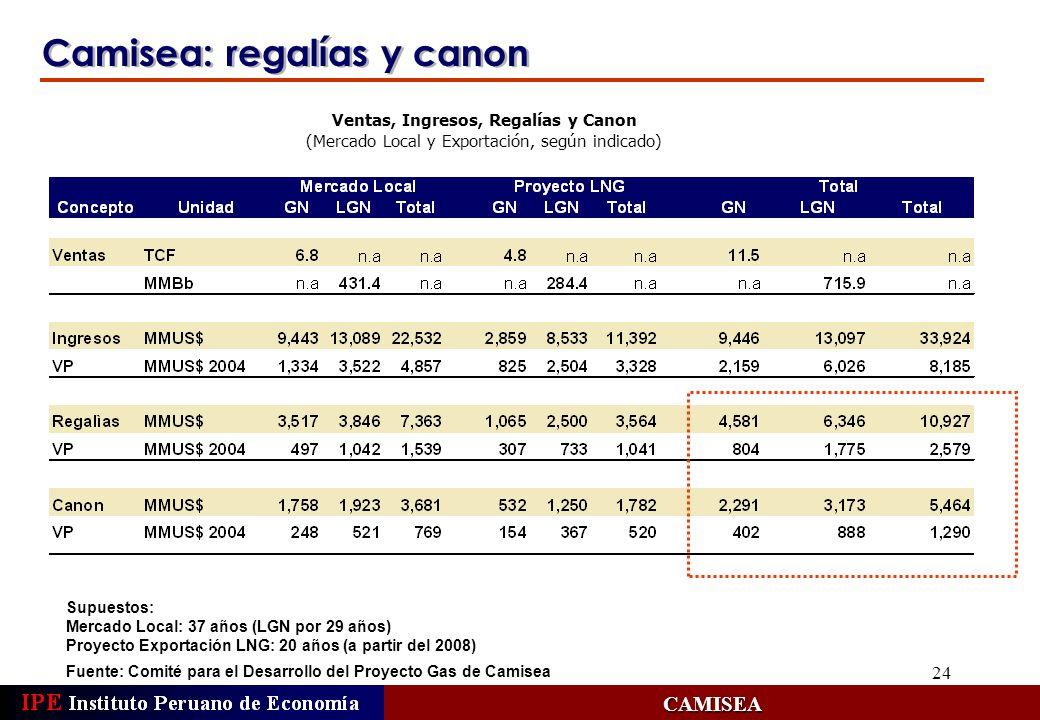 24 Camisea: regalías y canon Fuente: Comité para el Desarrollo del Proyecto Gas de Camisea CAMISEA Ventas, Ingresos, Regalías y Canon (Mercado Local y