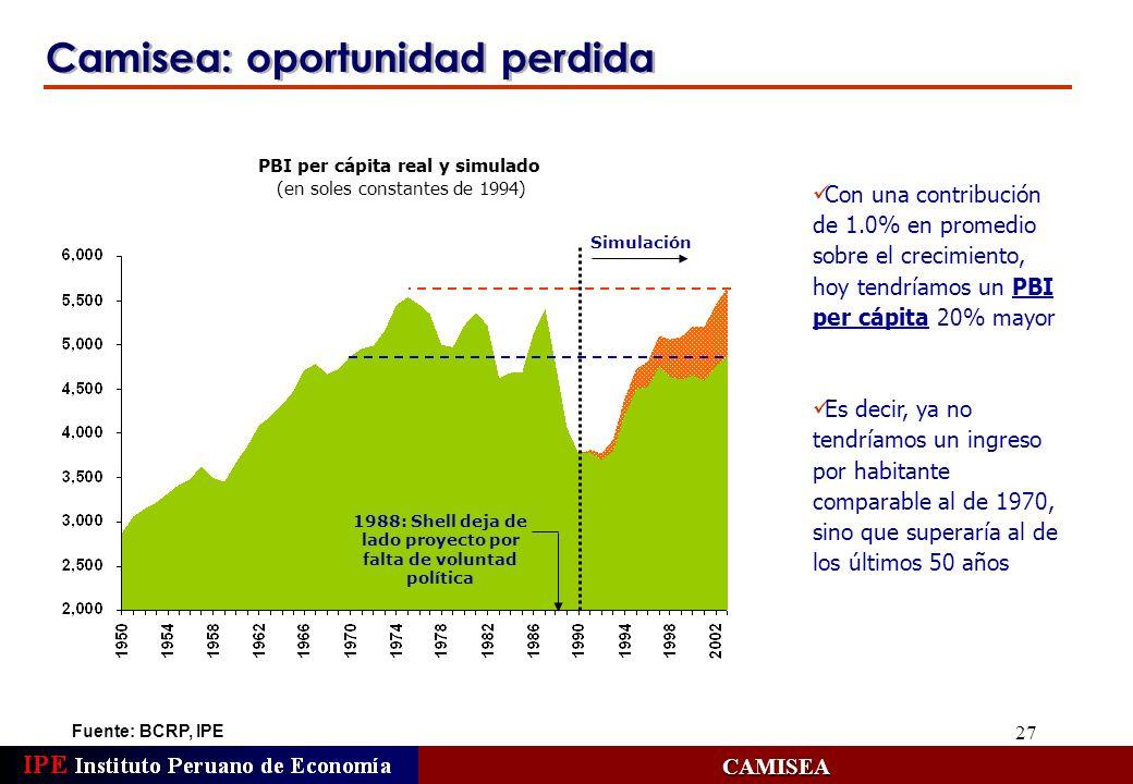 27 Camisea: oportunidad perdida Fuente: BCRP, IPECAMISEA 1988: Shell deja de lado proyecto por falta de voluntad política PBI per cápita real y simula