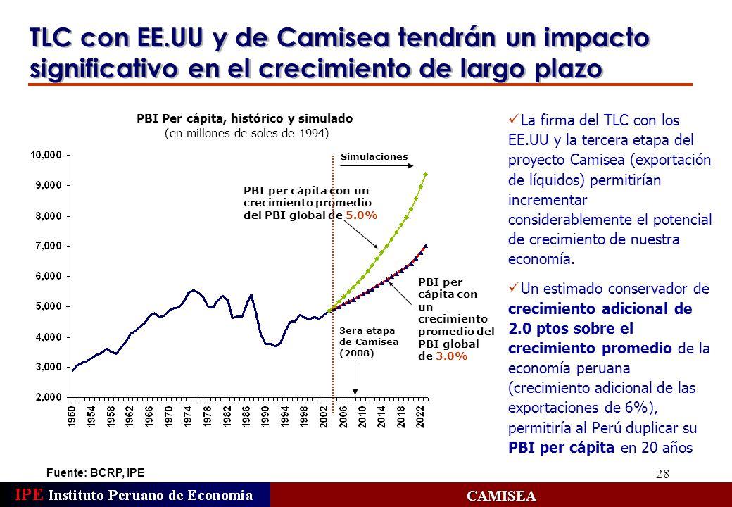 28 TLC con EE.UU y de Camisea tendrán un impacto significativo en el crecimiento de largo plazo PBI Per cápita, histórico y simulado (en millones de s
