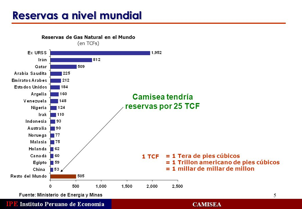5 Reservas a nivel mundial Fuente: Ministerio de Energía y MinasCAMISEA = 1 Tera de pies cúbicos = 1 Trillon americano de pies cúbicos = 1 millar de m