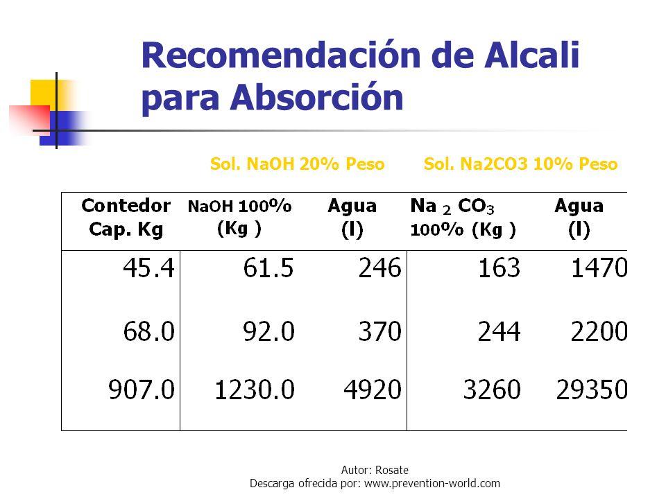 Autor: Rosate Descarga ofrecida por: www.prevention-world.com Sistemas de Absorción de Cloro El sistema es un simple tanque capaz de contener la canti