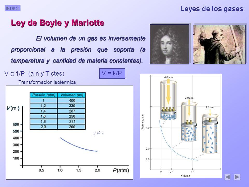 ÍNDICE Volumen molar de un gas El volumen de un mol de cualquier sustancia gaseosa es 22,4 l en condiciones normales