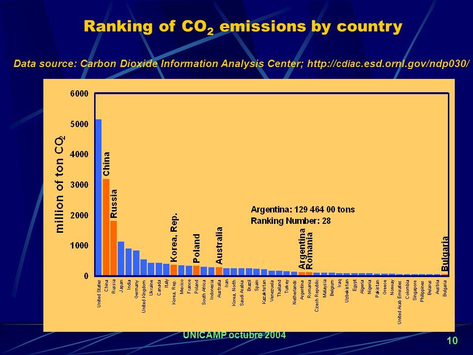 UNICAMP octubre 2004 9 AIRE LIMPIO Debido al quemado de combustibles fósiles CO 2 280 a 370 ppm en los últimos 150 años se estima que puede llegar a l