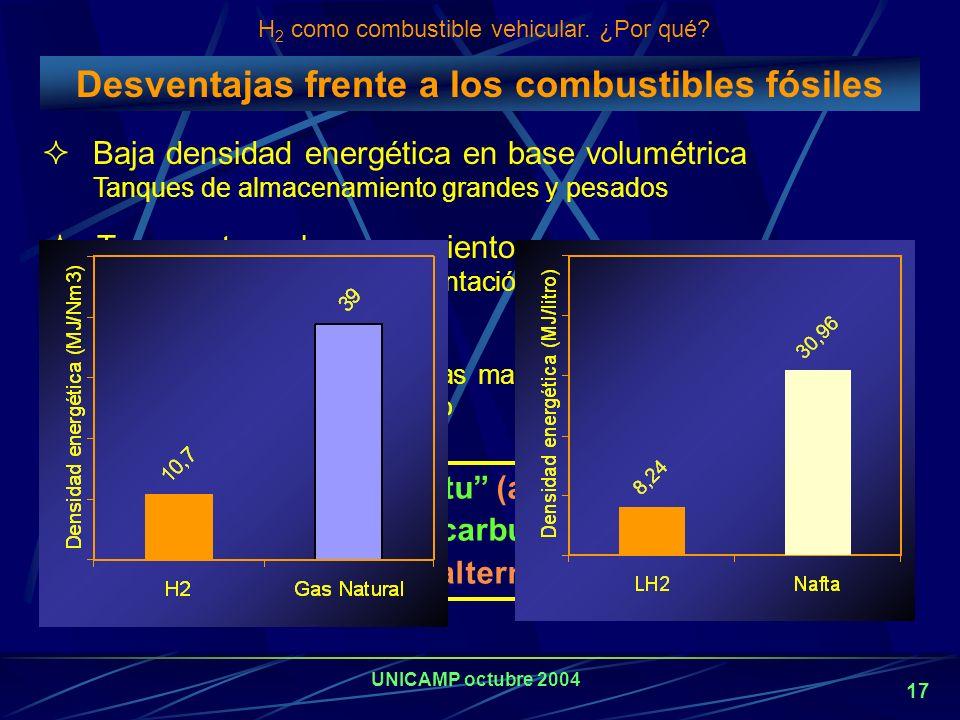 UNICAMP octubre 2004 16 H 2 como combustible vehicular. ¿Por qué? H 2 : combustible secundario No se encuentra libre en la naturaleza Siempre está uni