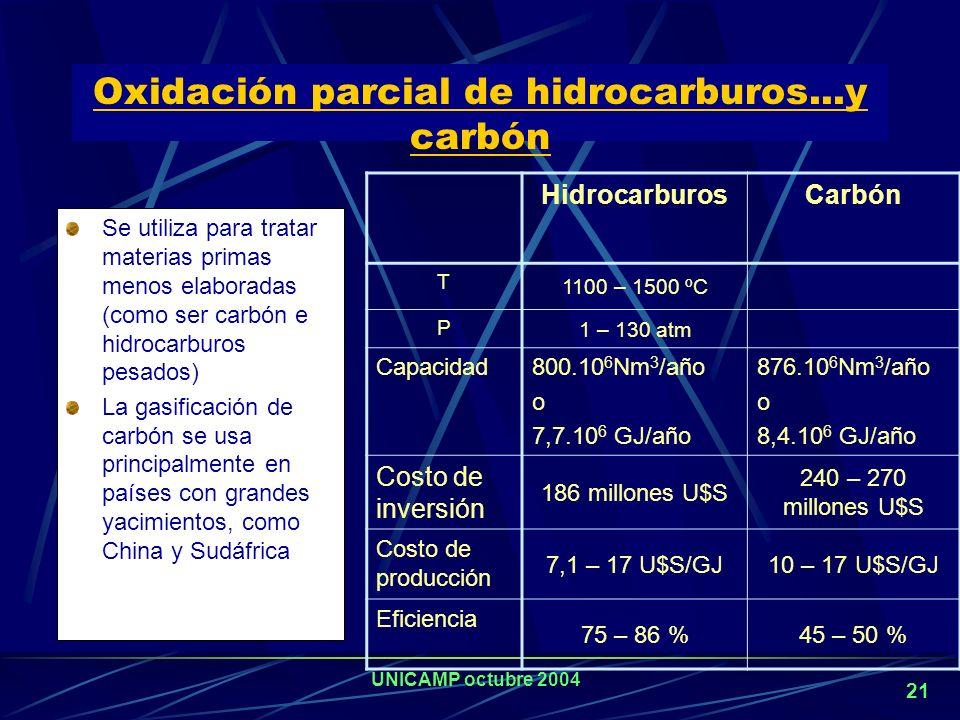 UNICAMP octubre 2004 20 representa entre el 52 y el 68% del costo total para grandes plantas Aunque a corto plazo el bajo precio del gas natural es un