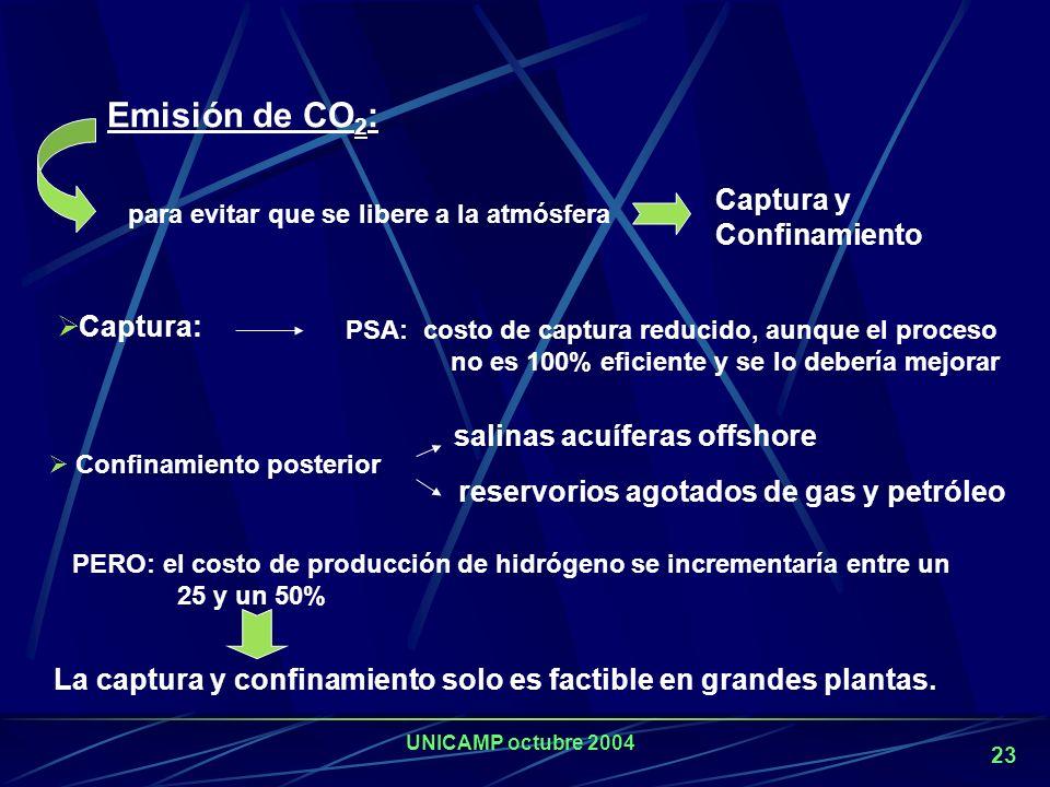 UNICAMP octubre 2004 22 C Hidrocarburos Gas Natural Metanol Etanol CO 2 Producción de H 2. a partir de hidrocarburos o alcoholes Materias primas renov