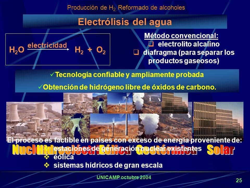 UNICAMP octubre 2004 24 Costos de producción para reformado de metano por vapor con y sin secuestro Facilidad (10 6 Nm 3 /d) Costos totales de capital