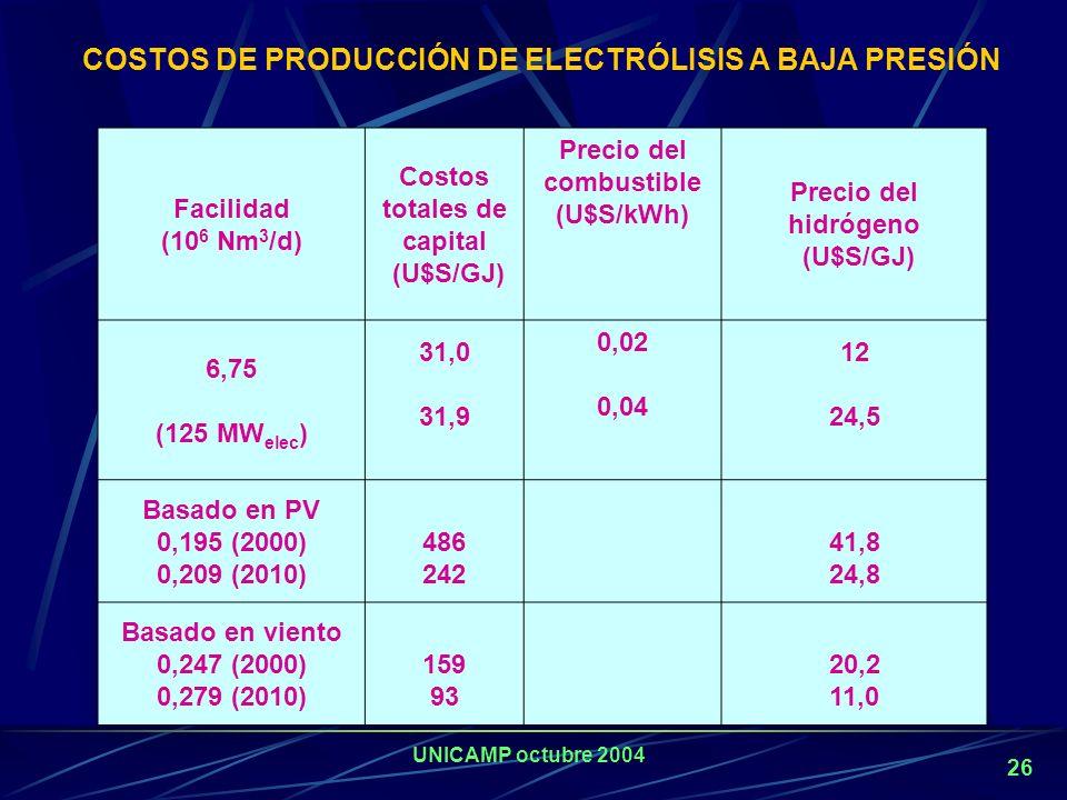 UNICAMP octubre 2004 25 Tecnología confiable y ampliamente probada Obtención de hidrógeno libre de óxidos de carbono. Método convencional: electrolito