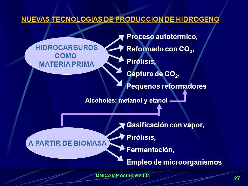 UNICAMP octubre 2004 26 COSTOS DE PRODUCCIÓN DE ELECTRÓLISIS A BAJA PRESIÓN Facilidad (10 6 Nm 3 /d) Costos totales de capital (U$S/GJ) Precio del com