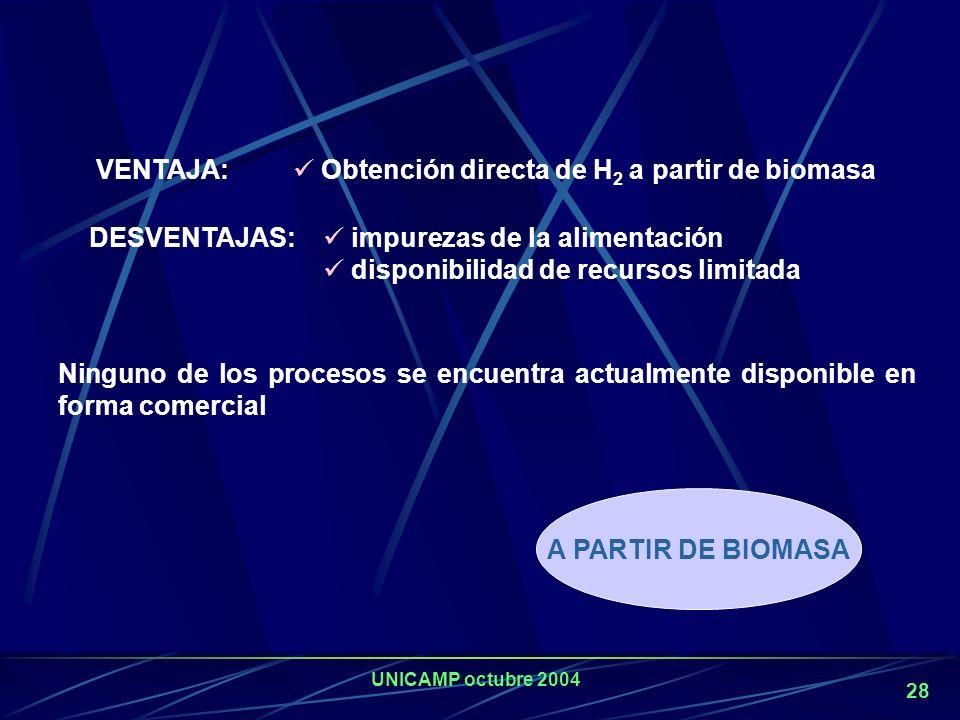 UNICAMP octubre 2004 27 NUEVAS TECNOLOGIAS DE PRODUCCION DE HIDROGENO Alcoholes: metanol y etanol Proceso autotérmico, Reformado con CO 2, Pirólisis,