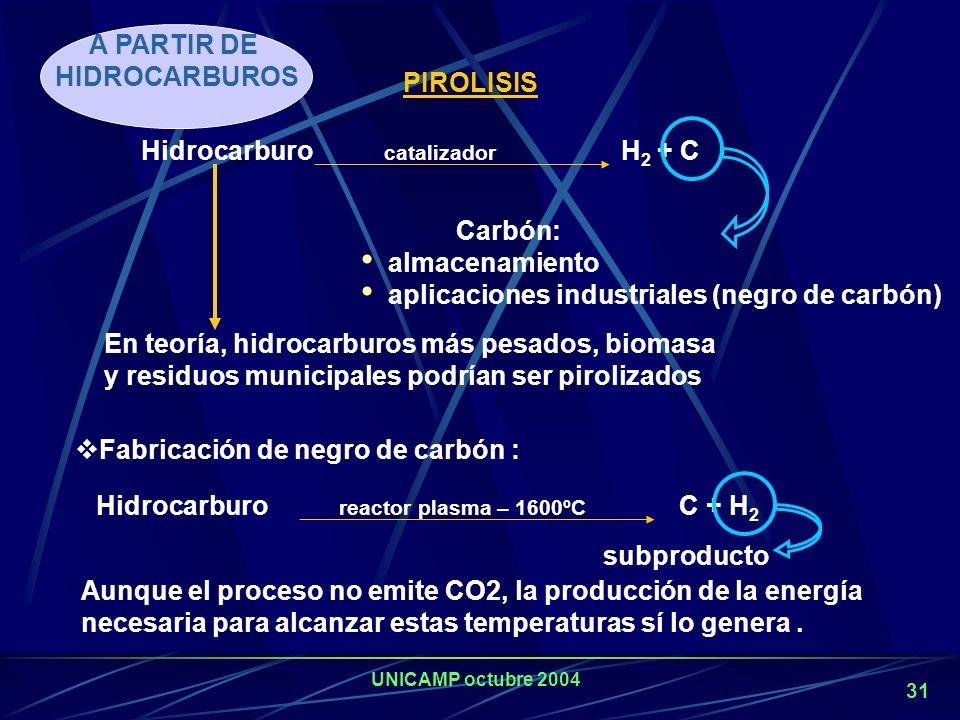 UNICAMP octubre 2004 30 Reformado de Metano con CO 2 (reformado seco) Se obtienen mezclas con mayores relaciones CO/H 2, cumpliendo con los requerimie