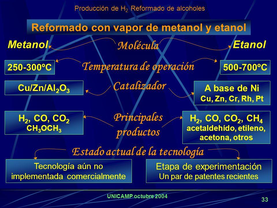 UNICAMP octubre 2004 32 PEQUEÑOS REFORMADORES Sistemas estacionarios: reformado de GN tendrá ventaja en los próximos años. Fuentes móviles: Los reform