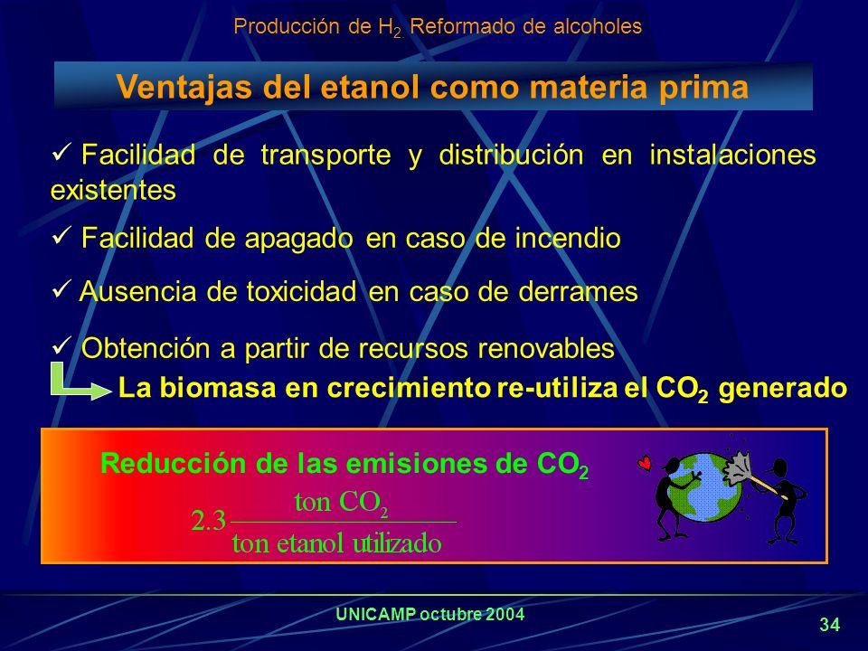 UNICAMP octubre 2004 33 Reformado con vapor de metanol y etanol 250-300ºC500-700ºC Temperatura de operación MetanolEtanol Molécula A base de Ni Cu, Zn