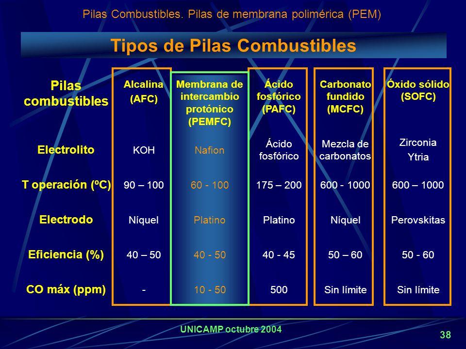UNICAMP octubre 2004 37 Beneficios de las Pilas de Combustible Eficientes en la conversión de energía química en energía eléctrica. Gran eficiencia in
