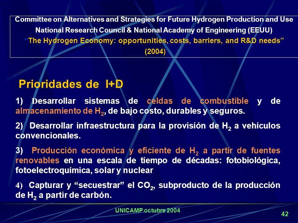 UNICAMP octubre 2004 41 Combustible: emisiones / costo 0 50 100 162 405060 Costo (Pf/km) g CO 2 /km) Nafta Diesel Metanol - ICE Metanol - PEM CNG LNG