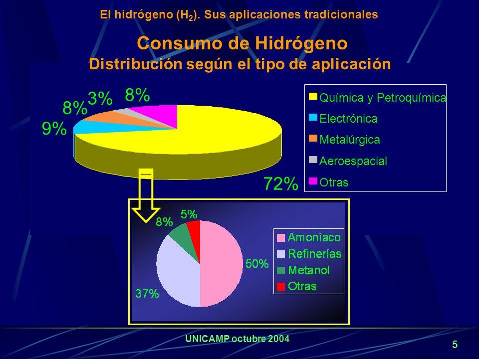 UNICAMP octubre 2004 4 Aplicaciones Convencionales del Hidrógeno Síntesis de amoníaco Refinerías Industria alimenticia Obtención de peróxido de hidróg