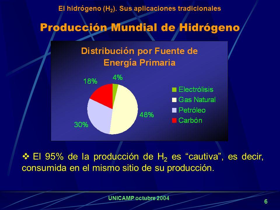 UNICAMP octubre 2004 5 72% 9% 8% 3% 8% Química y Petroquímica Electrónica Metalúrgica Aeroespacial Otras Consumo de Hidrógeno Distribución según el ti