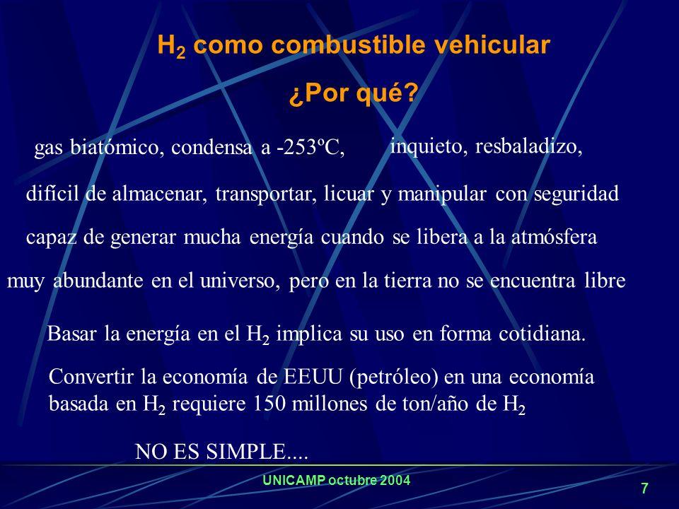 UNICAMP octubre 2004 6 Producción Mundial de Hidrógeno El hidrógeno (H 2 ). Sus aplicaciones tradicionales El 95% de la producción de H 2 es cautiva,