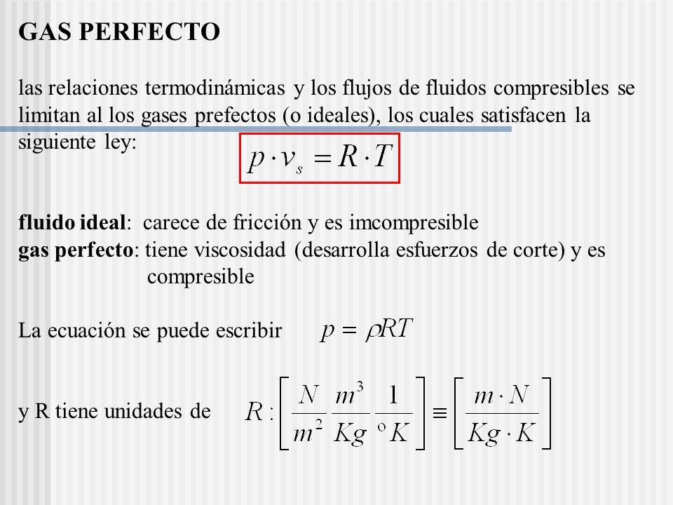 GAS PERFECTO las relaciones termodinámicas y los flujos de fluidos compresibles se limitan al los gases prefectos (o ideales), los cuales satisfacen la siguiente ley: fluido ideal: carece de fricción y es imcompresible gas perfecto: tiene viscosidad (desarrolla esfuerzos de corte) y es compresible La ecuación se puede escribir y R tiene unidades de