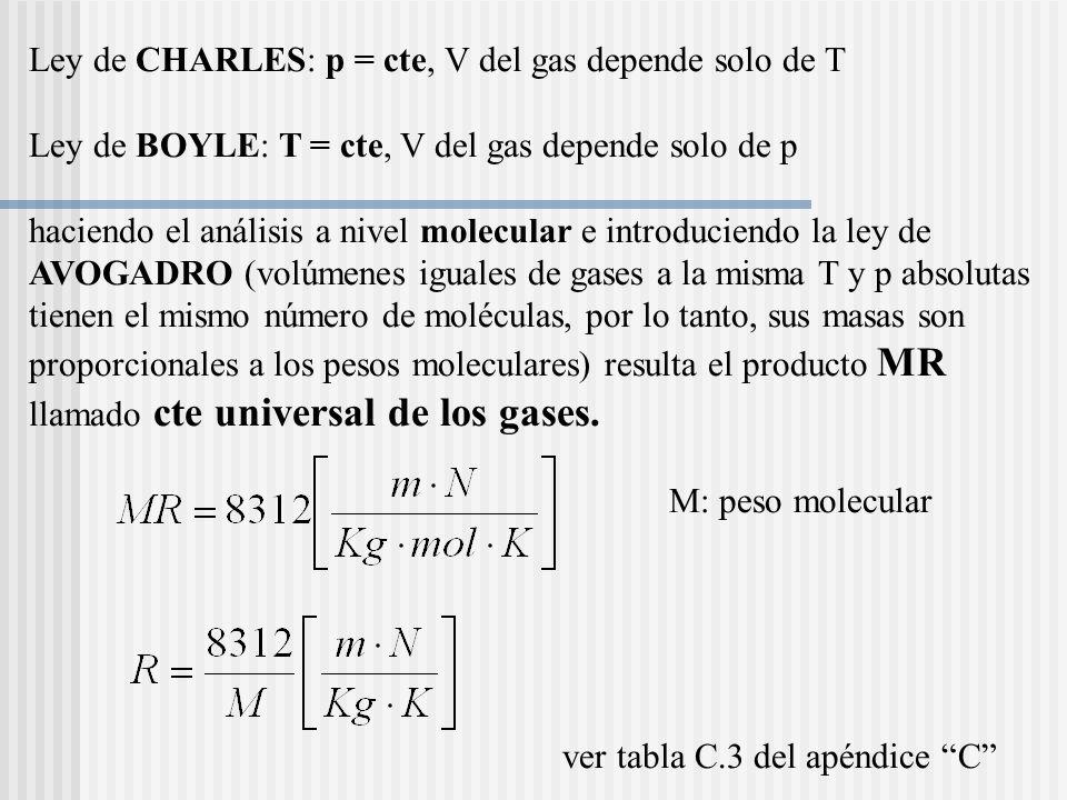 Ley de CHARLES: p = cte, V del gas depende solo de T Ley de BOYLE: T = cte, V del gas depende solo de p haciendo el análisis a nivel molecular e introduciendo la ley de AVOGADRO (volúmenes iguales de gases a la misma T y p absolutas tienen el mismo número de moléculas, por lo tanto, sus masas son proporcionales a los pesos moleculares) resulta el producto MR llamado cte universal de los gases.
