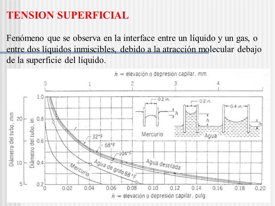 TENSION SUPERFICIAL Fenómeno que se observa en la interface entre un líquido y un gas, o entre dos líquidos inmiscibles, debido a la atracción molecular debajo de la superficie del líquido.