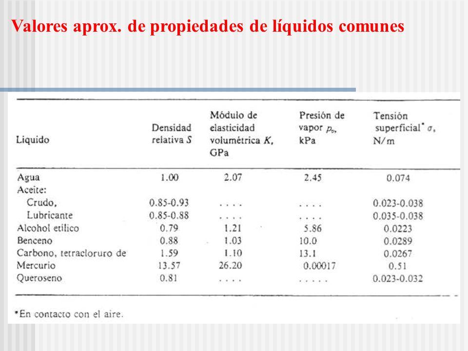 Valores aprox. de propiedades de líquidos comunes Insertar tabla 1.3